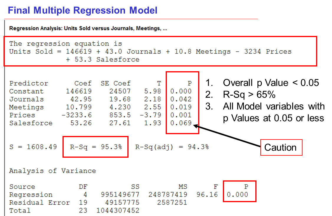 regression using energy drink data Of acute energy drink consumption on systolic and diastolic data sources: a search in pubmed, cumulative index of nursing and the egger-weighted regression.
