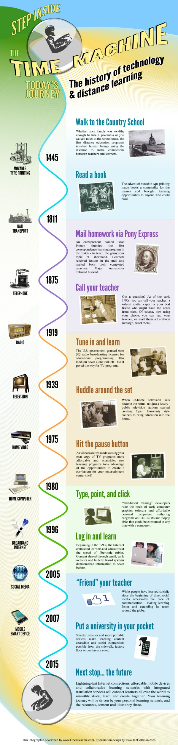 The History of Technology and Distance Learning