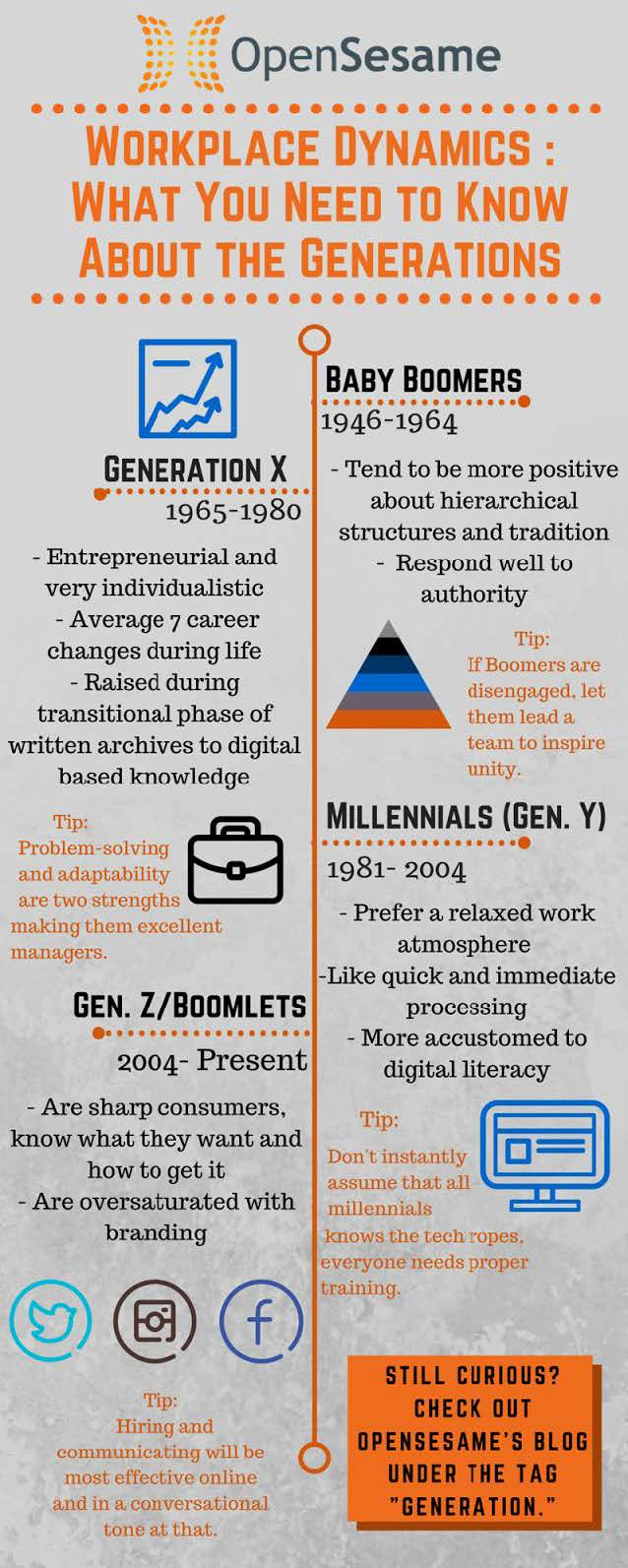 infographic what every manager should know about the generations illustrates what managers and leaders alike should keep in mind when thinking about the generational divides that exist in the workplace generation