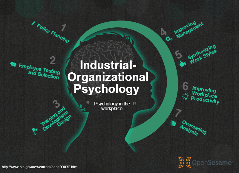 Organizational Psychology the top 10