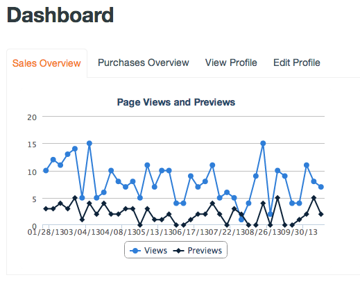 Page Views and Previews