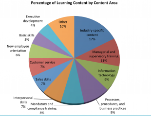 What Kind of eLearning Courses Are Companies Looking For?