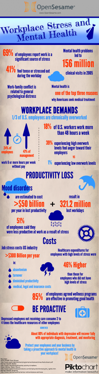 Workplace Stress and Mental Health Infographic
